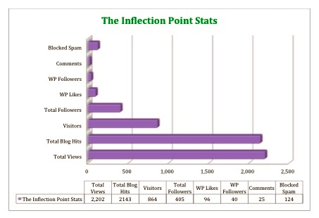 Bar Graphs_Stats